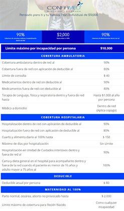 Ofertas de Salud y Farmacias en el catálogo de Confiamed en Guayaquil ( 29 días más )